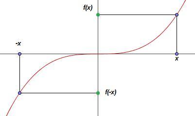 funzione_dispari